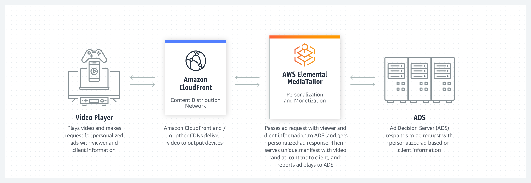 product-page-diagram_AWS_Elemental_r07_MEDIA_TAILOR_@2x