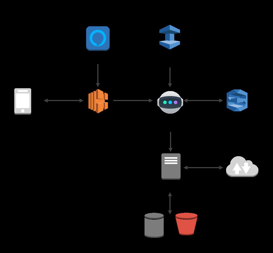 Astro Case Study – Amazon Web Services (AWS)