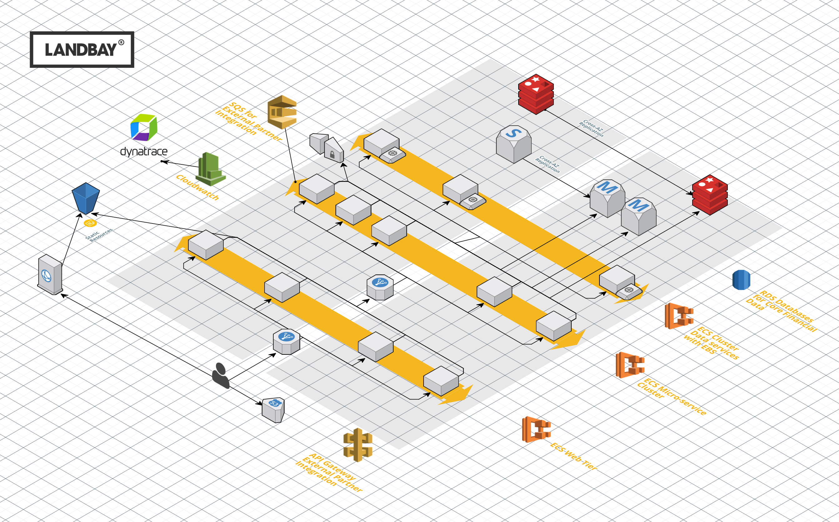 Landbay AWS Diagram