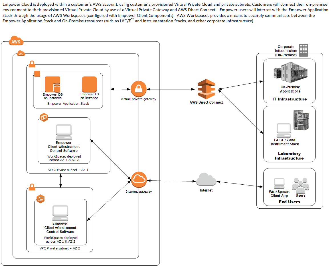 Waters Case Study – Amazon Web Services (AWS)
