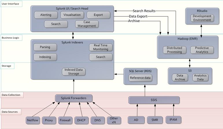 Royal Dutch Shell Case Study – Amazon Web Services (AWS)