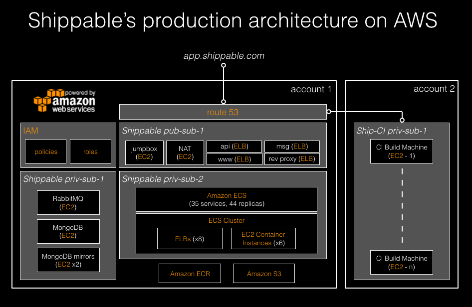 Shippable_Architecture