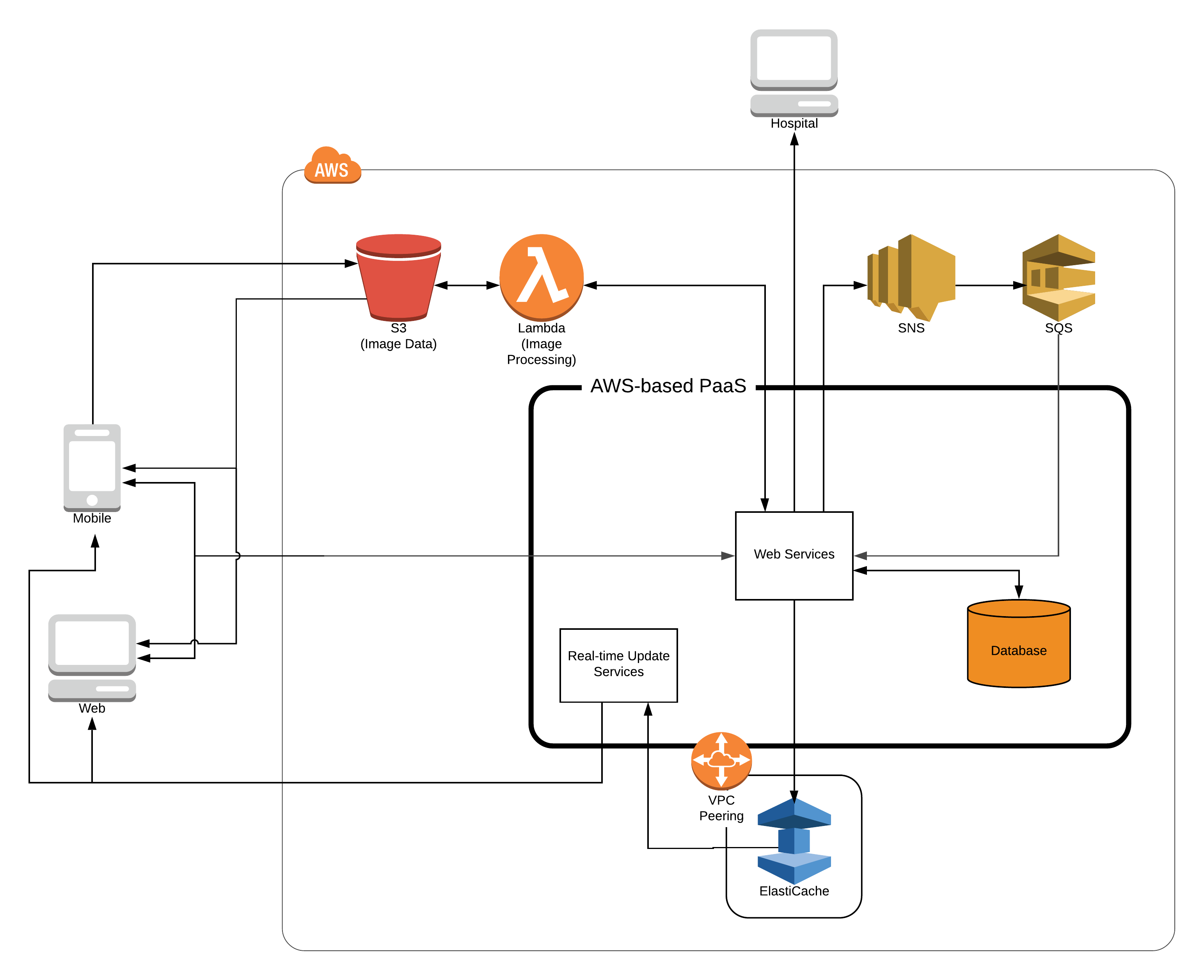 Butterfly Cloud Architecture for AWS v2