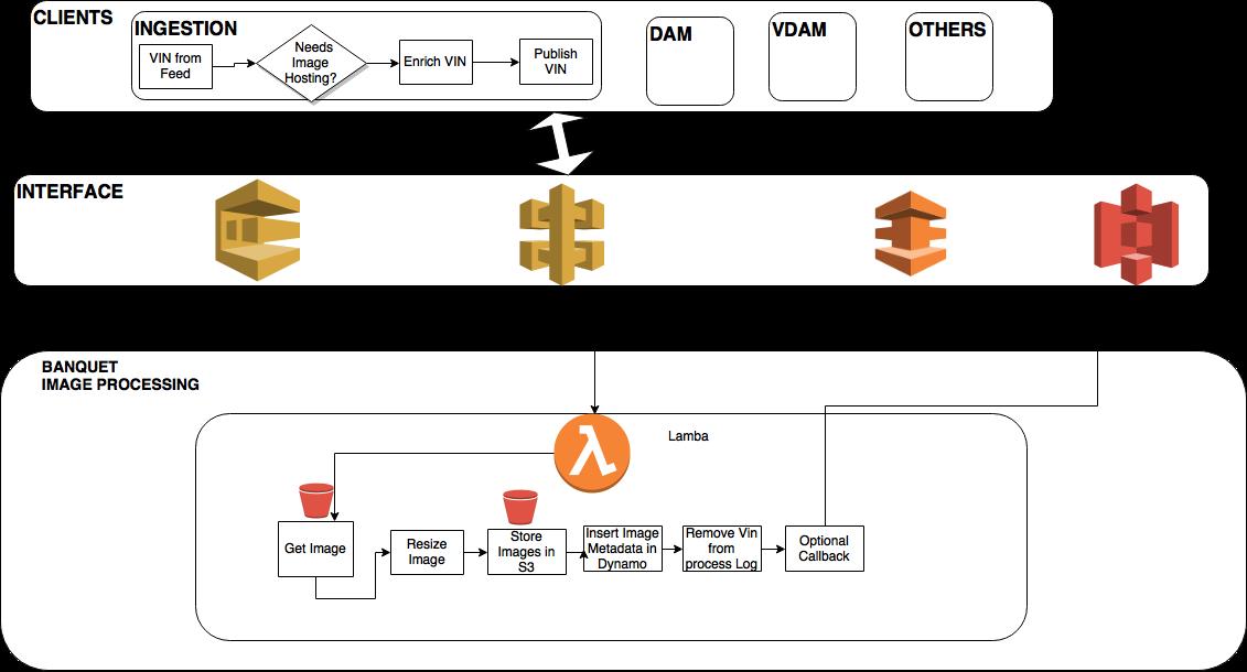 Edmunds Serverless Case Study – Amazon Web Services (AWS)