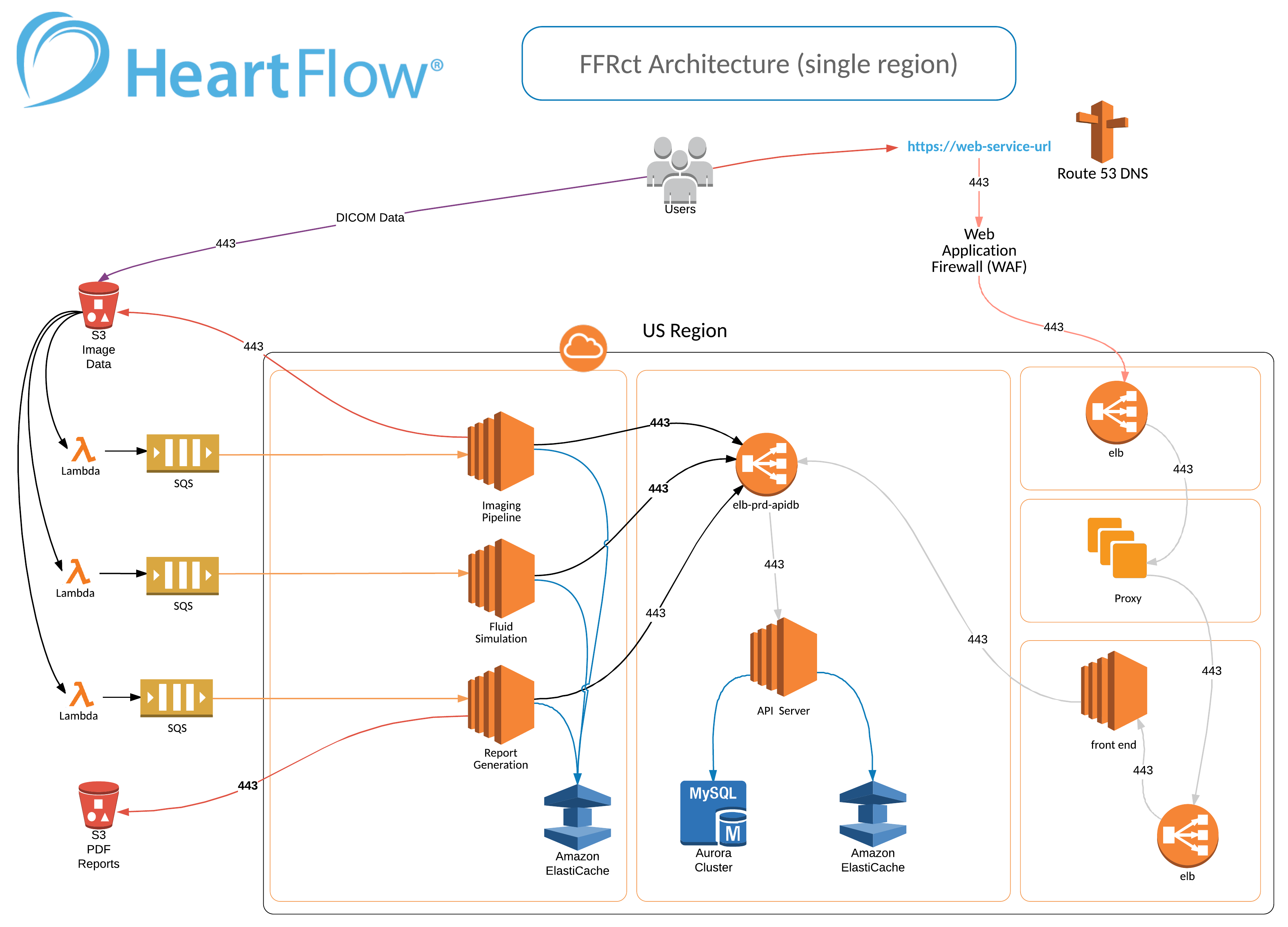 Heartflow Architecture Diagram