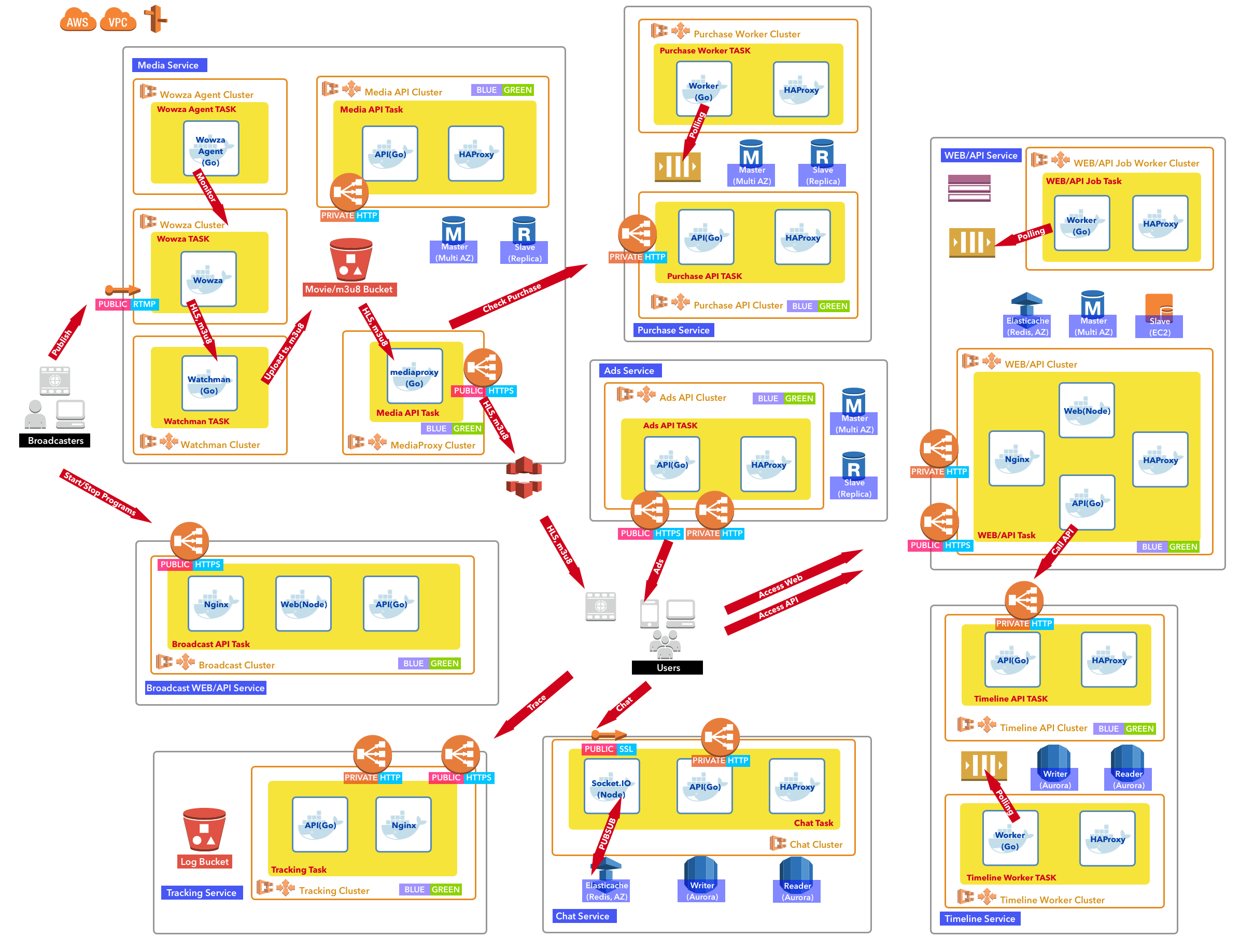 amazon web services case study pdf