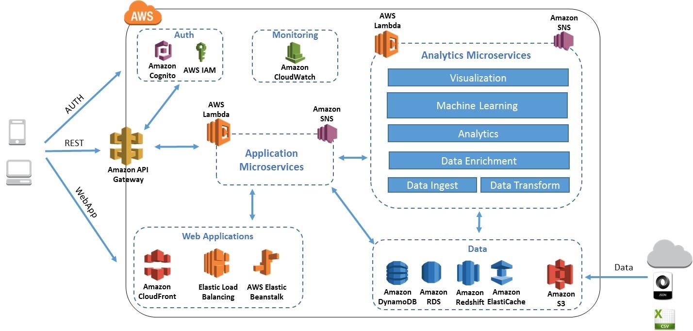 Alt/S Case Study - Amazon Web Services (AWS)