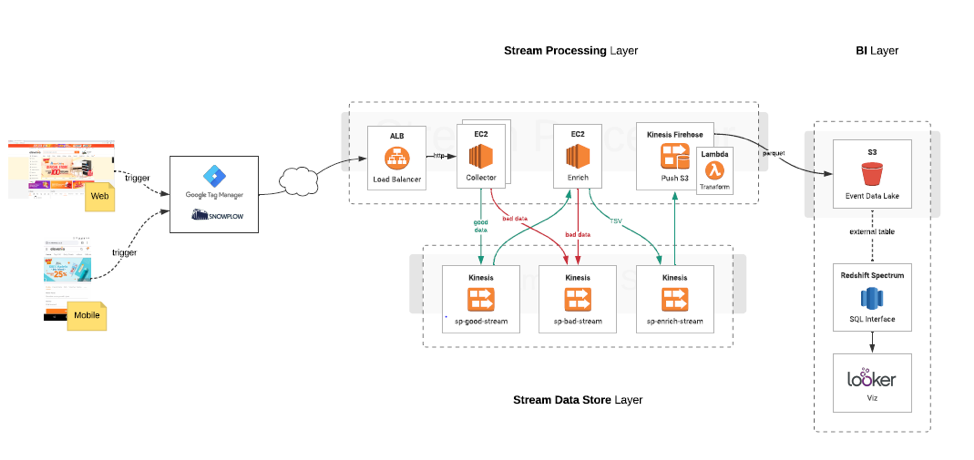 AWS Infrastructure for clickstream pipeline at Elevenia