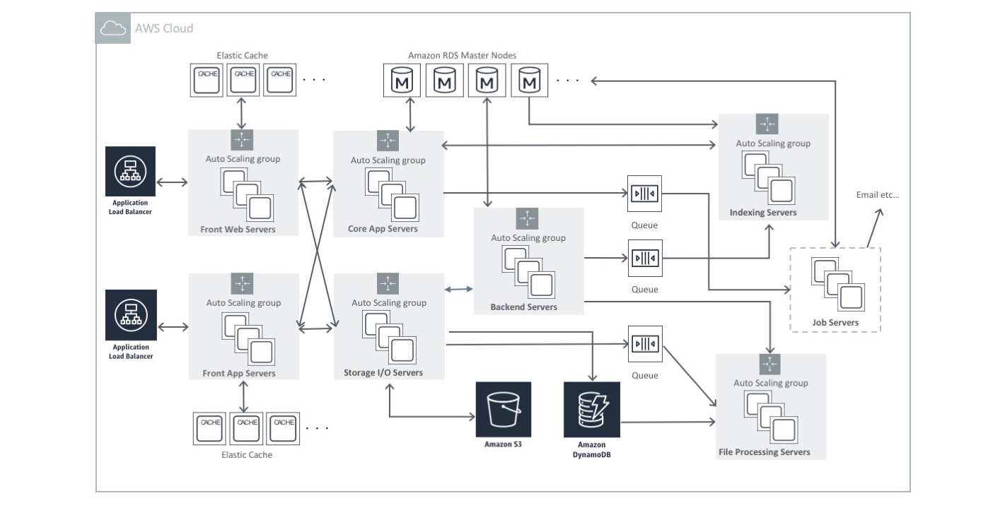 fileforce_diagram