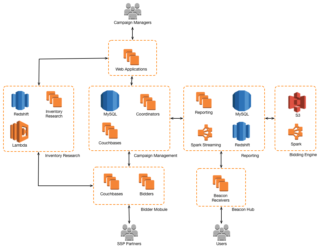 Vpon architecture diagram