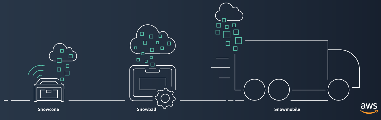 aws-snow-family-snowcone-snowball-snowmobile