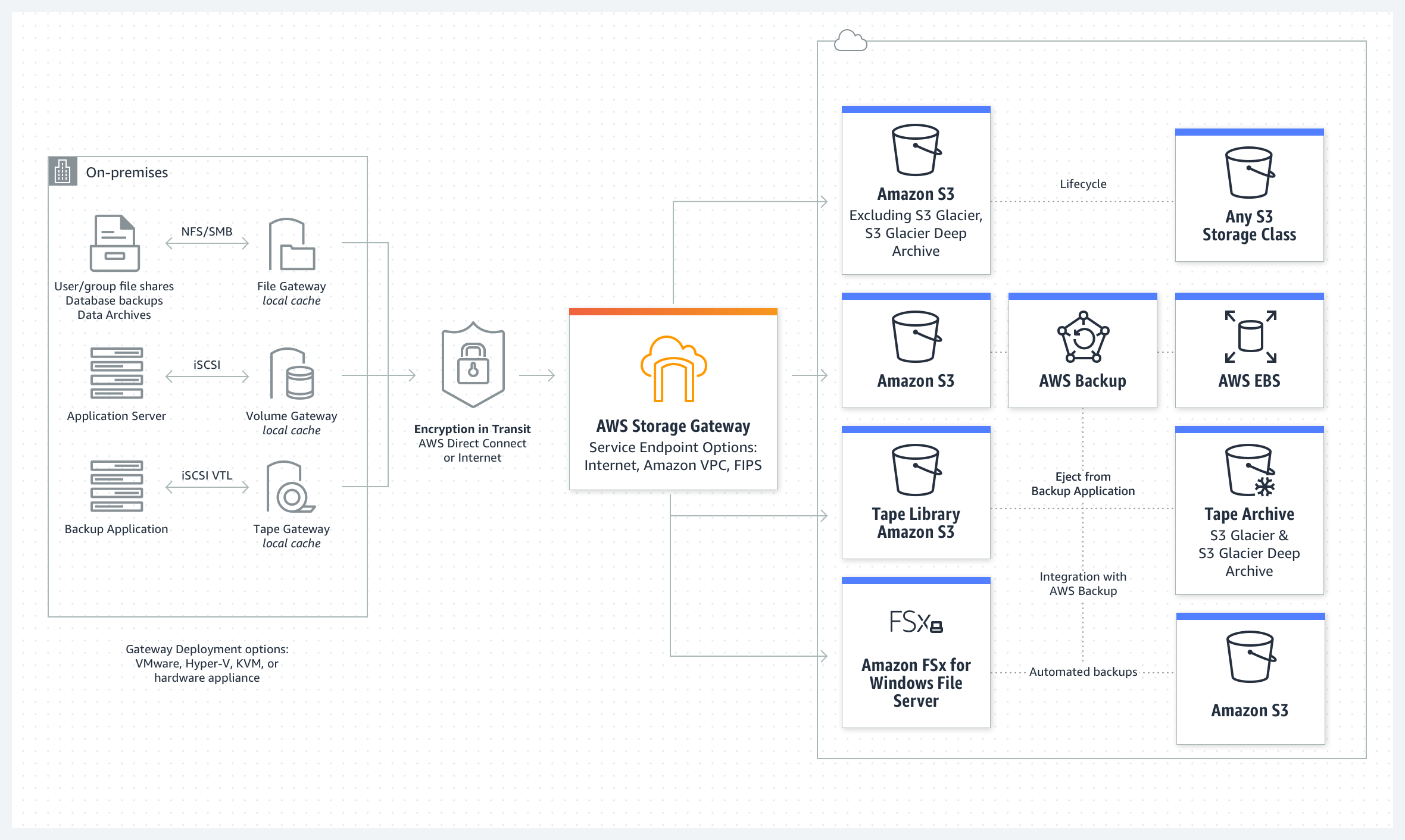 product-page-diagram_AWS-Storage-Gateway_HIW@2x