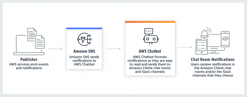 Product-Page-Diagram_AWS-Chatbot_How-It-Works_v2