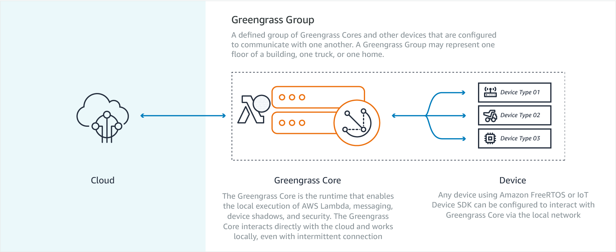 Diagrams_Greengrass_How_It_Works