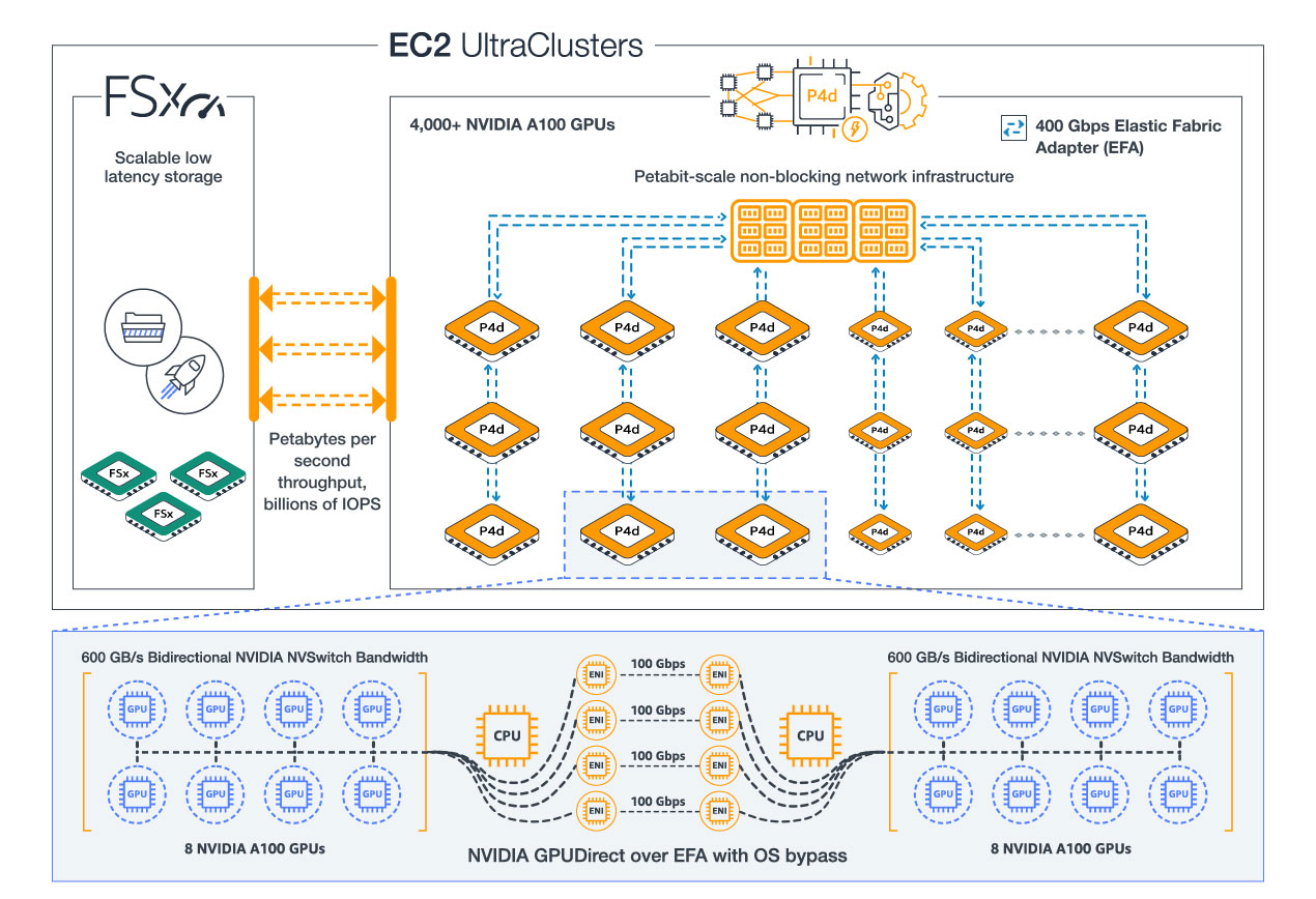 EC2_UltraClusters_HIW