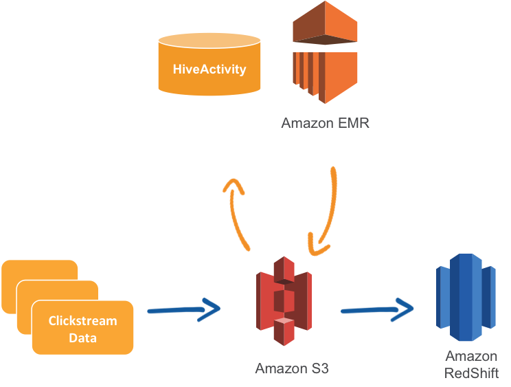 AWS Data Pipeline 可以将点击流数据从 Amazon S3 移动到 Amazon Redshift