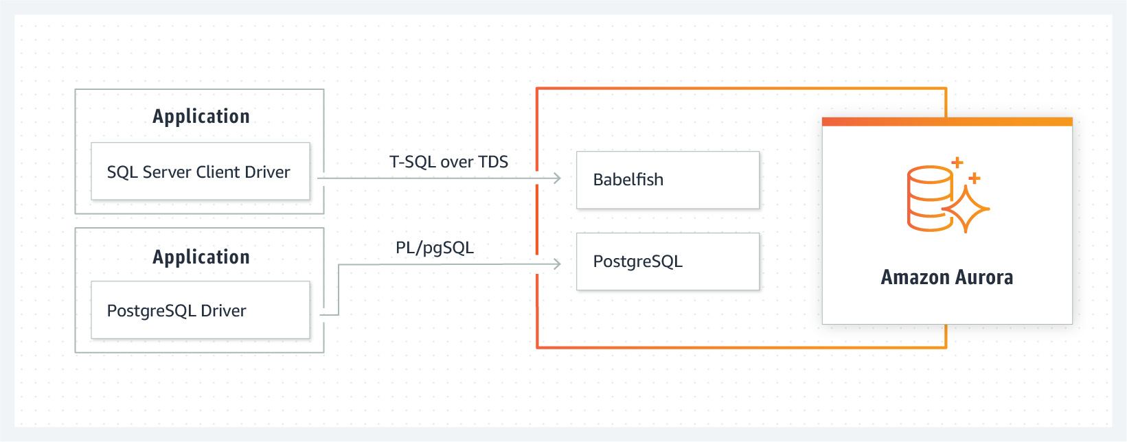 HIW-Diagram_Babelfish-for-PostgreSQL@2x(V2)_product-page-diagram_CN-Babel_rev