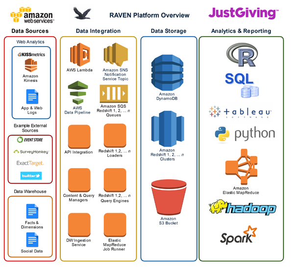 JustGiving-AWS-diagram-overview-091815