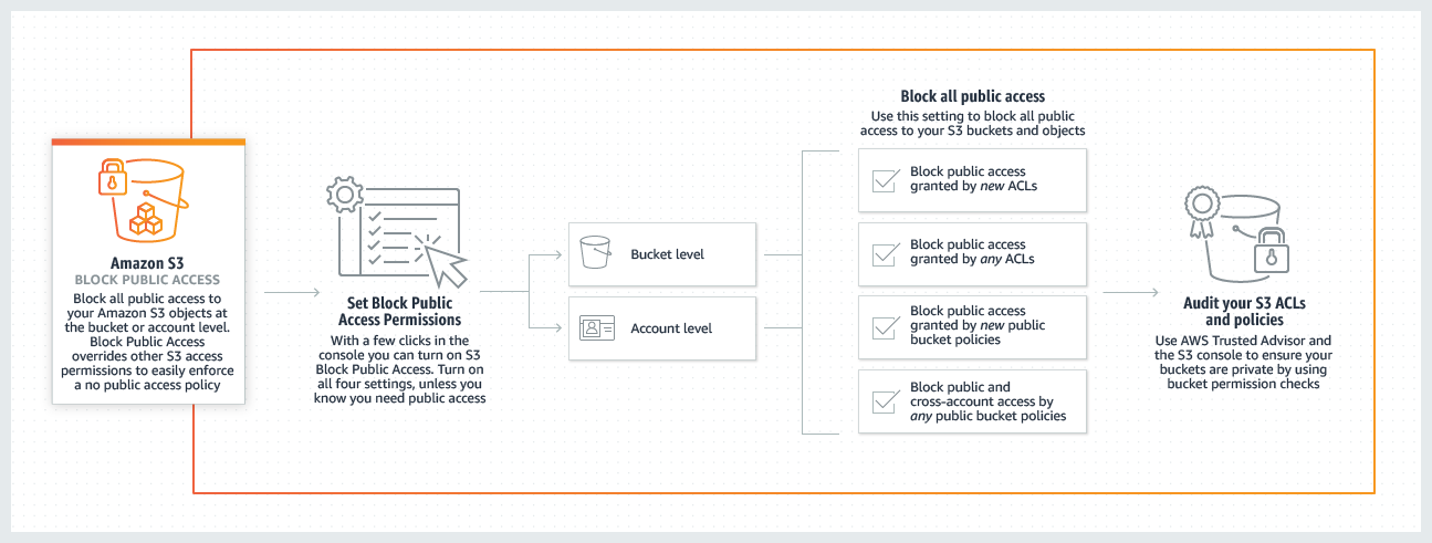 Product-Page-Diagram_S3-Block-Public-Access