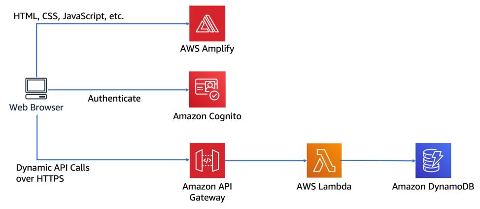 AWS Serverless stack diagram