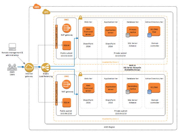 Microsoft sharepoint server on aws amazon web services for Sharepoint implementation plan template
