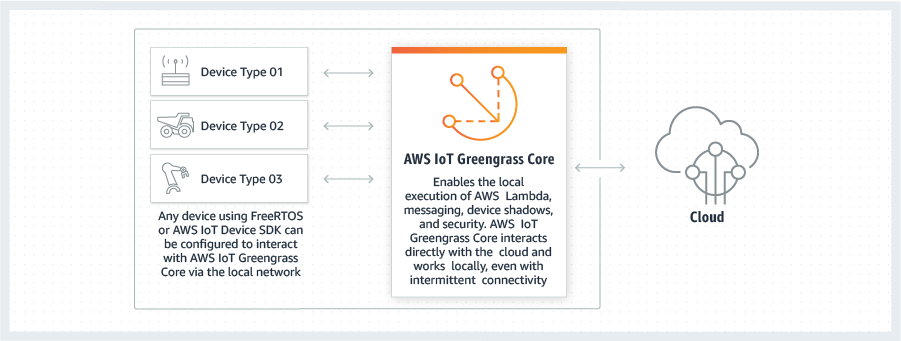 AWS IoT Greengrass — 仕組み