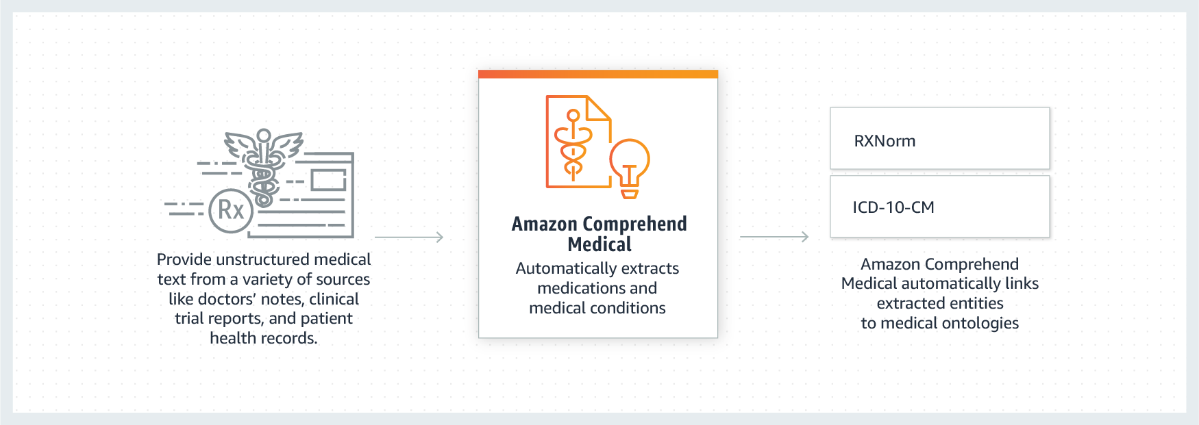 How Amazon Comprehend Medical works
