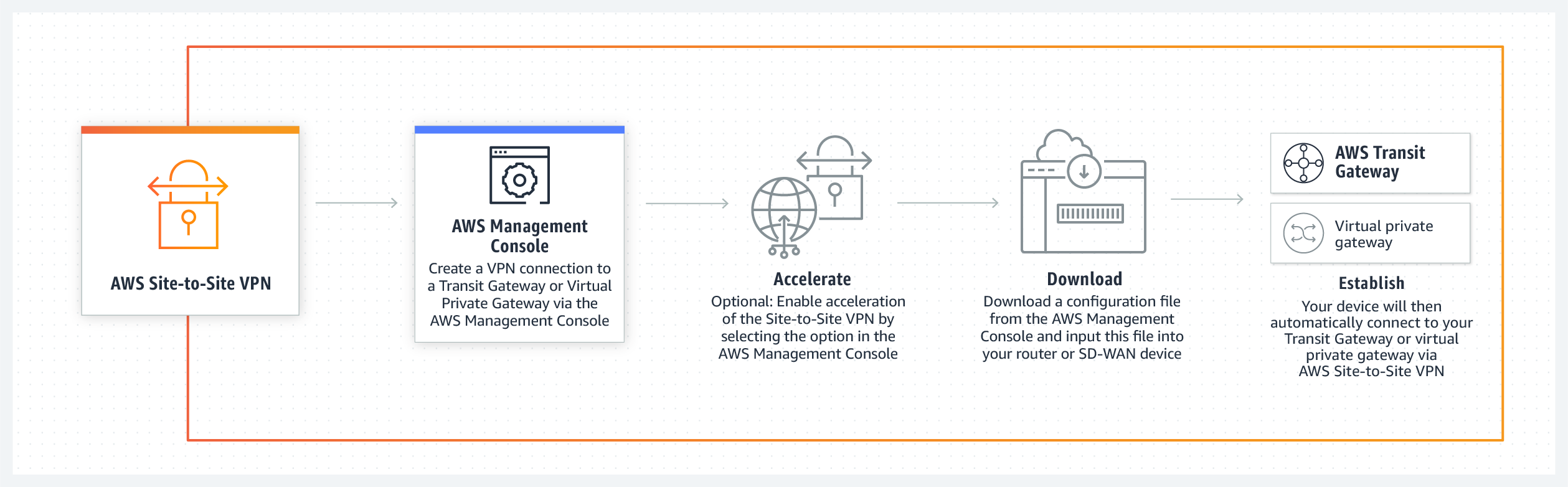 product-page-diagram_Accelerated-Site-to-Site-VPN_How-it-Works@2x