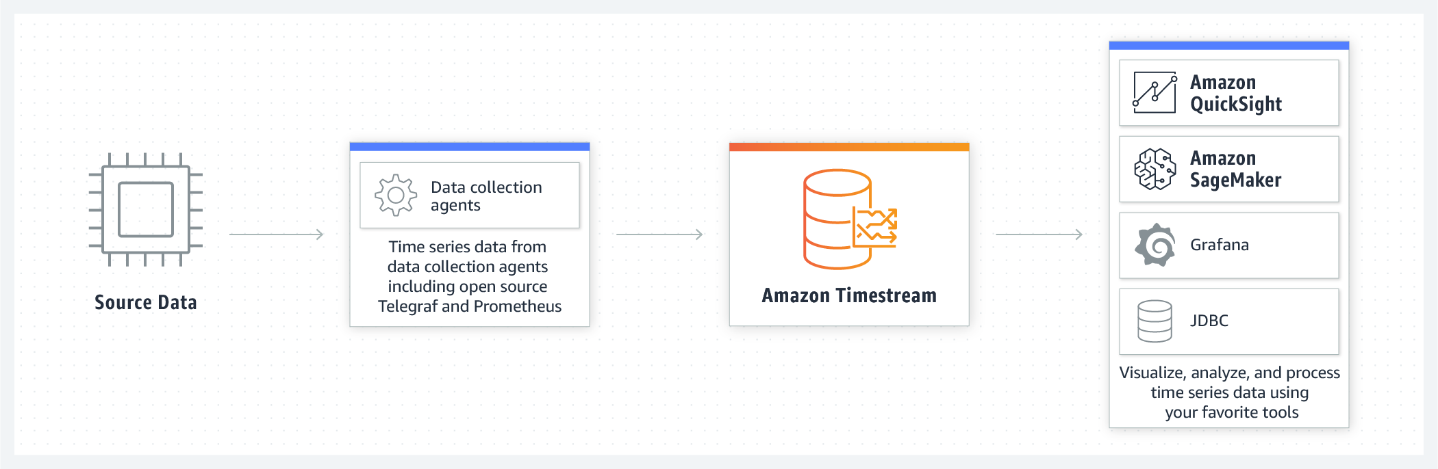 product-page-diagram_Amazon-Timestream_DevOps@2x