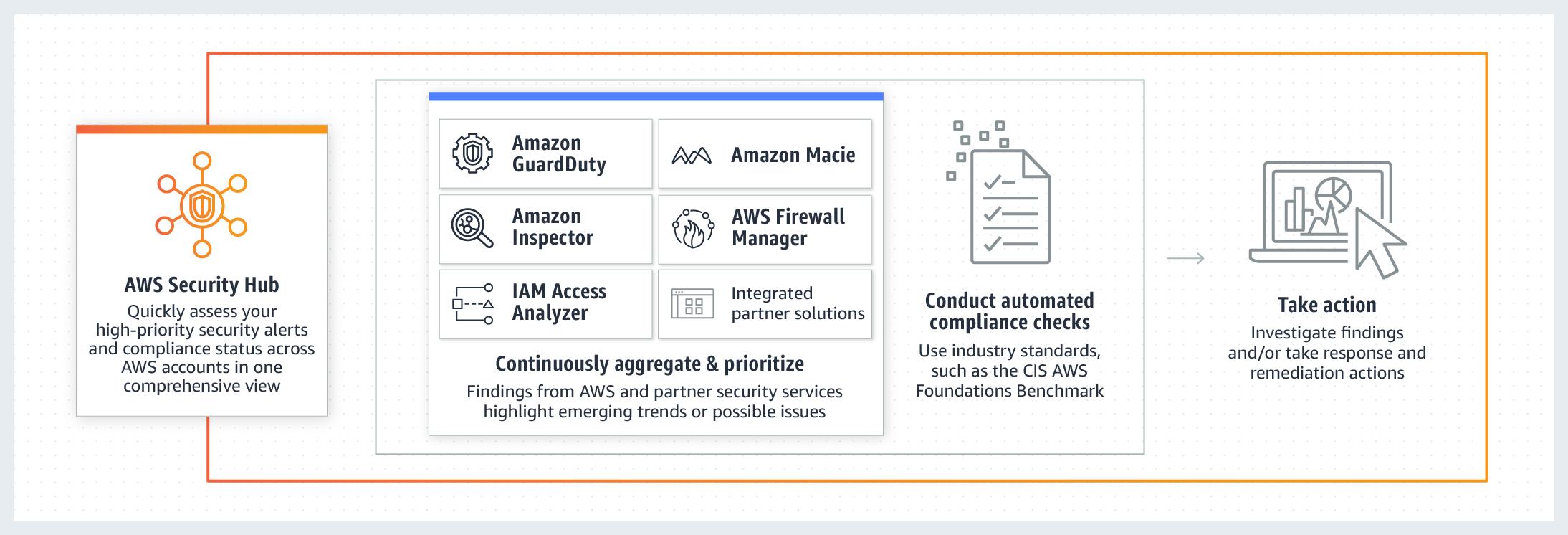 Aws Security Hub Amazon Web Services Aws