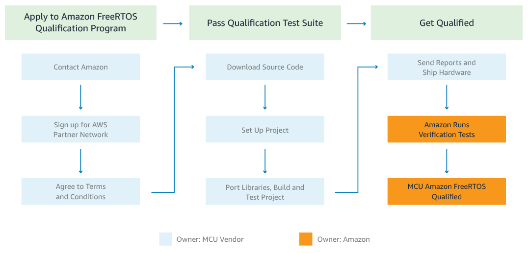 Amazon FreeRTOS Qualification is Simple and Free
