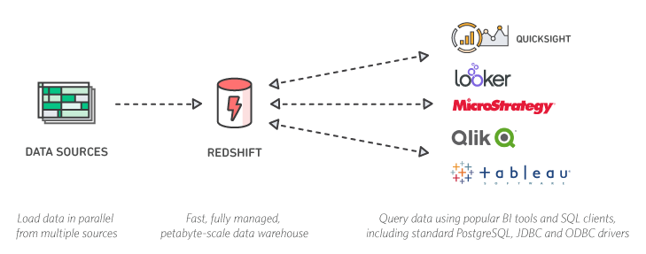 Diagram_Big-Data_Redshift