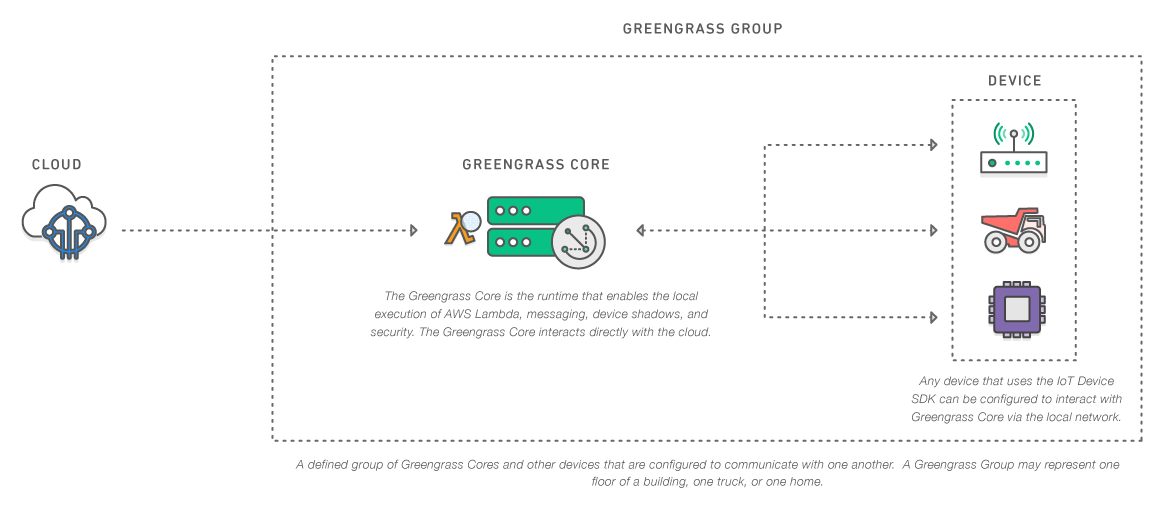 Diagrams_greengrass-core