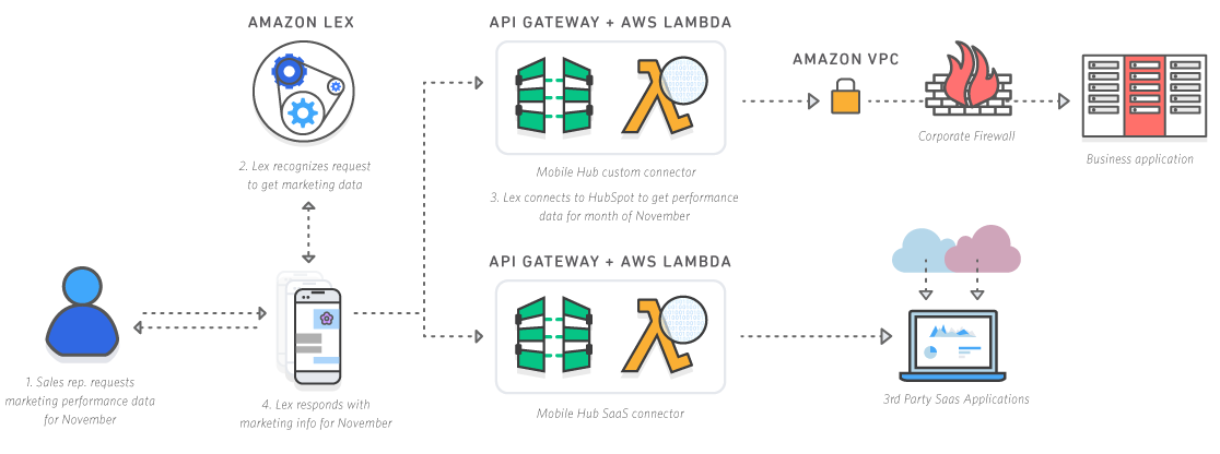 This image shows Amazon Lex being used for a business application.