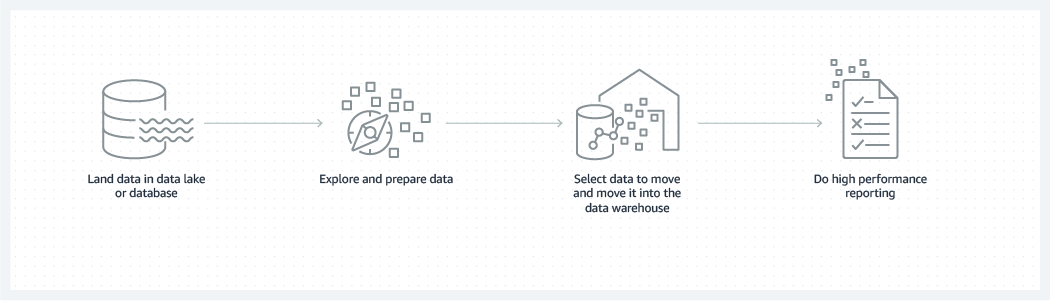 Land data in a database or datalake, prepare the data, move selected data into a data warehouse, then perform reporting