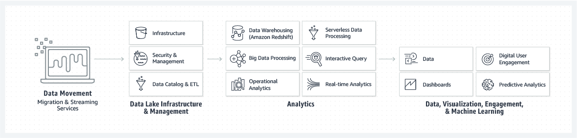 AWS offers a variety of products and services at each step of the analytics process