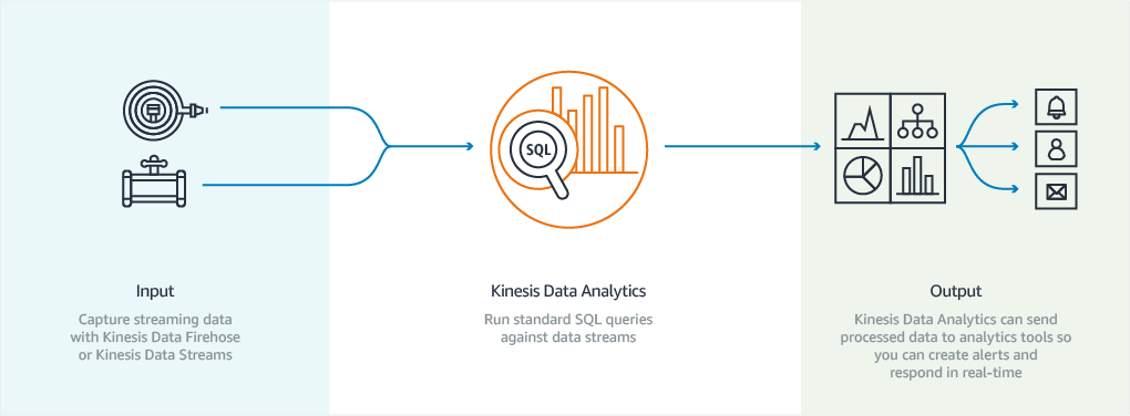 diagram-how-it-works-kinesis-data-analytics