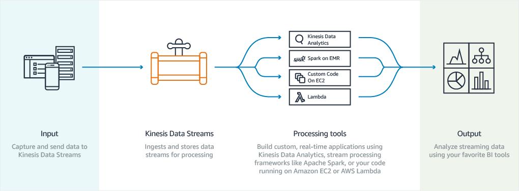 Amazon Kinesis Data Streams