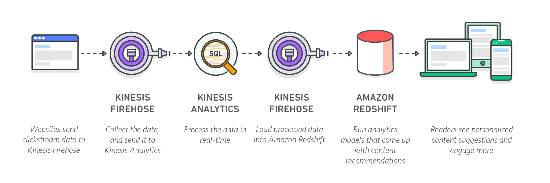 diagram-kinesis-architecture-clickstream-analytics-may16