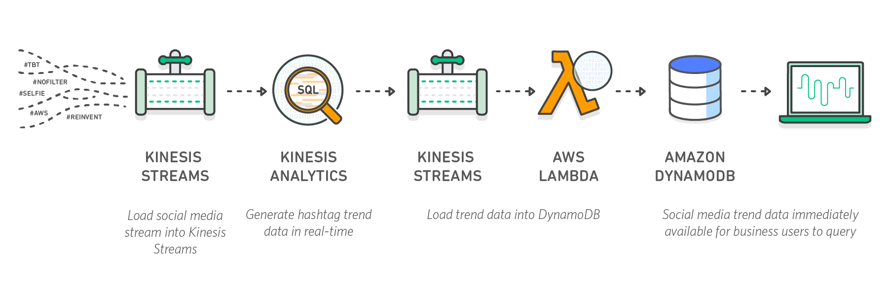diagram-kinesis-architecture-social-media-analytics
