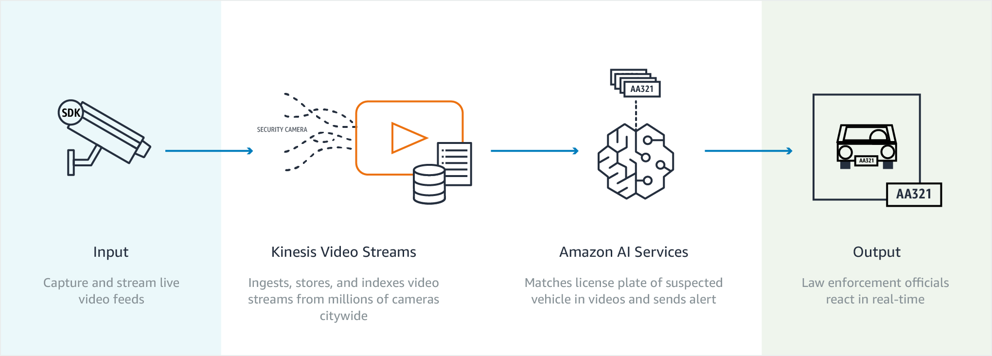 Amazon kinesis video streams consumo seguro de vdeo para anlise diagram kinesis video streams smart city use case ccuart Gallery