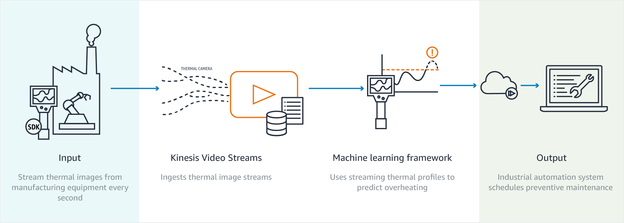 diagram-kinesis-video-streams-thermal-camera-use-case