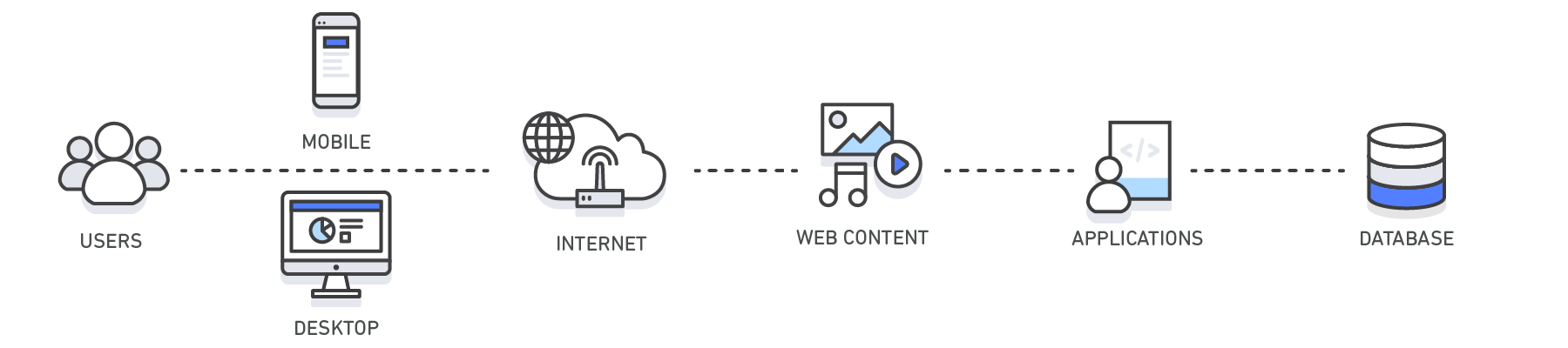 What is Caching and How it Works | AWS
