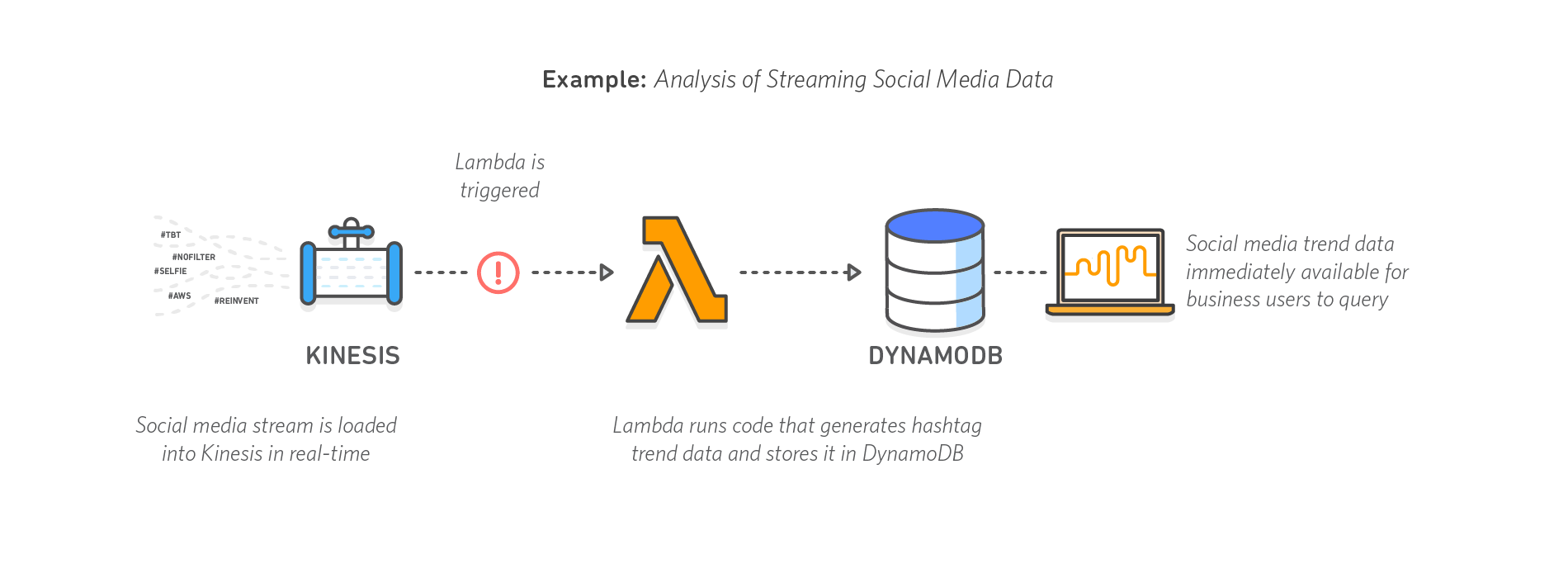 diagram_serverless-computing_analysis-social-media