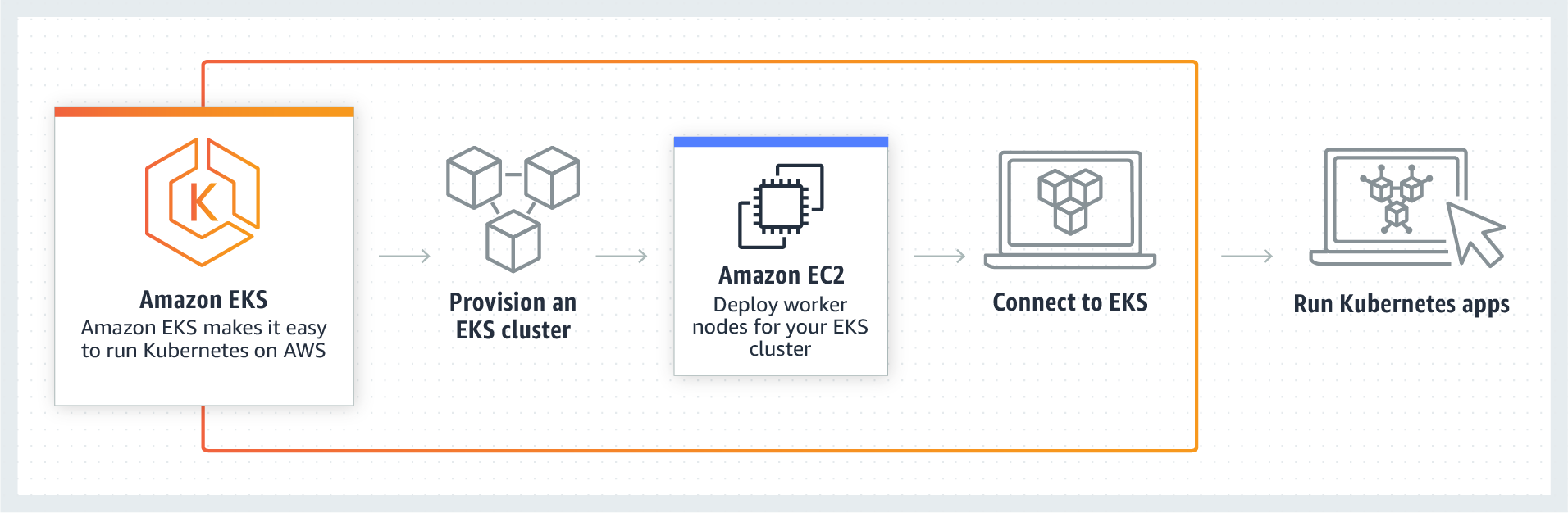 Amazon EKS - Managed Kubernetes Service