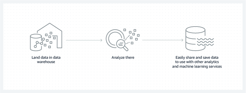 Land data in a data warehouse, analyze the data, then share data to use with other AWS Analytics products