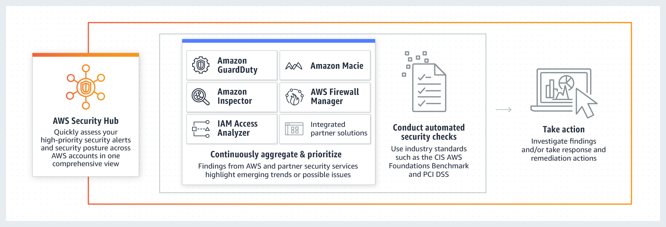Funktionsprinzip von AWS Security Hub