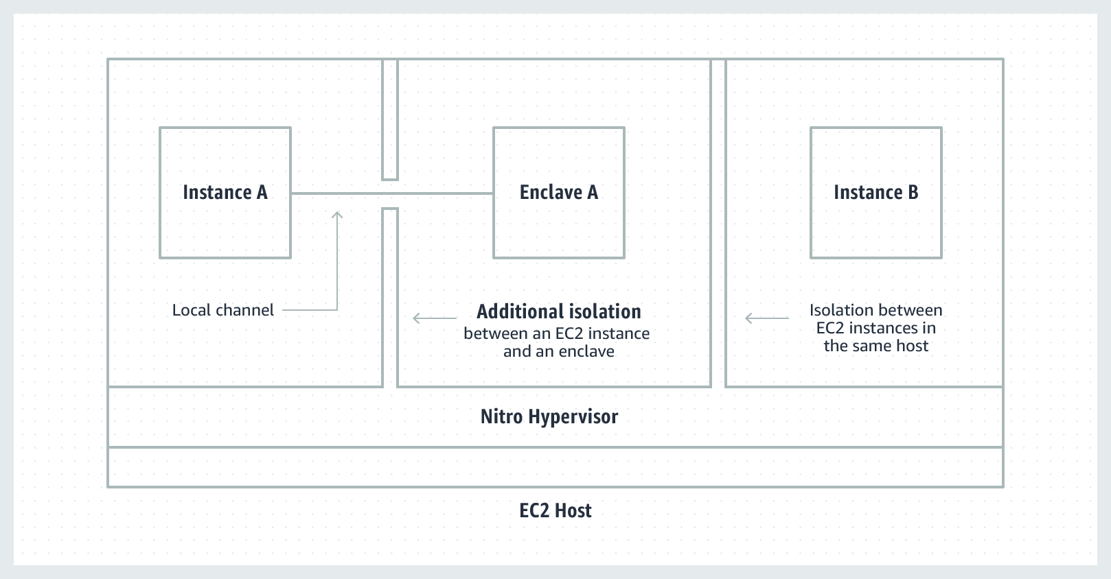 Nitro Enclaves uses the same Nitro Hypervisor technology that creates the CPU and memory isolation among EC2 instances, to create the isolation between an Enclave and an EC2 instance.