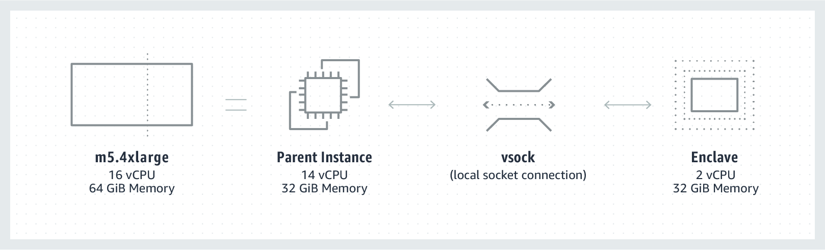 An enclave is created by partitioning the CPU and memory of an EC2 instance, called a parent instance. You can create enclaves with varying combinations of CPU cores and memory. Above is an example using m5.4xlarge split into a parent instance (14 vCPU, 32 GiB Memory) and Enclave (2 vCPU, 32 GiB Memory). Communication between the parent instance and the enclave is done via a secure local connection called vsock.
