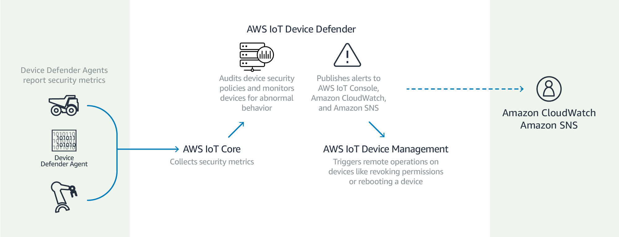 運作方式 – AWS IoT Device Defender